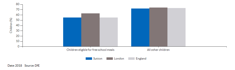Children eligible for free school meals achieving a good level of development for Sutton for 2018