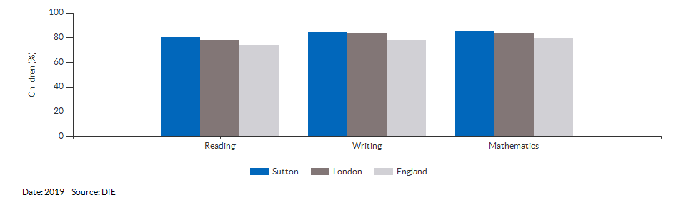 Children reaching the expected standard in reading, writing and maths for Sutton for 2019