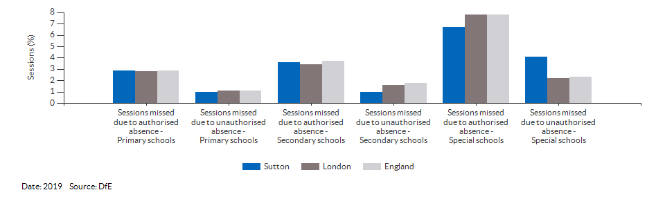 Absences in primary and secondary schools for Sutton for 2019