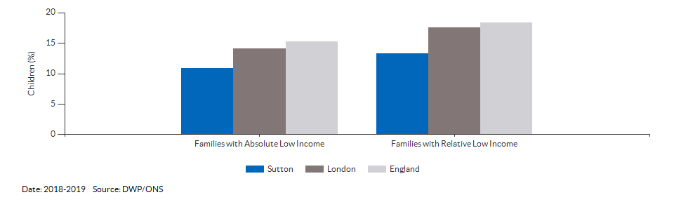 Percentage of children in low income families for Sutton for 2018-2019
