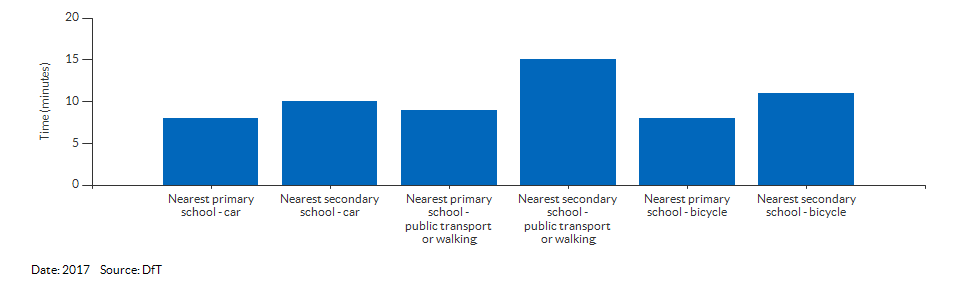 Travel time to the nearest primary or secondary school for Sutton for 2017