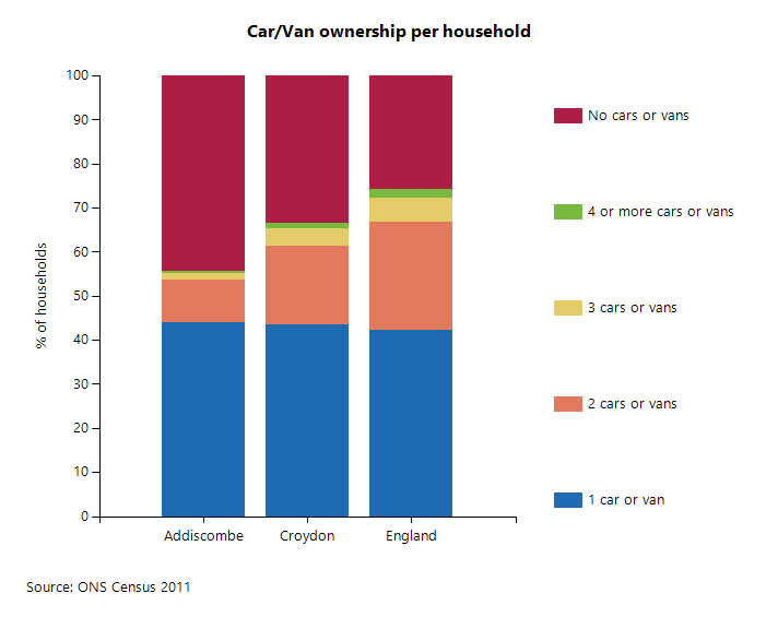 Car/Van ownership per household