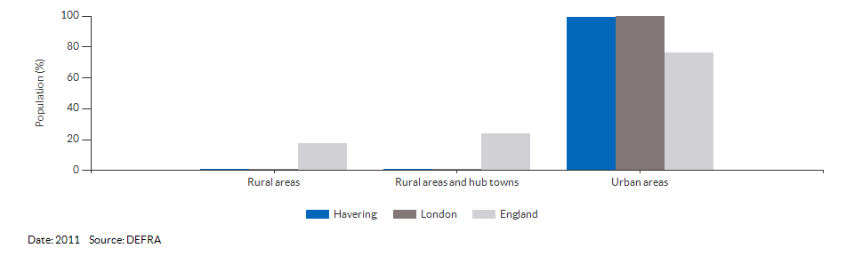Percentage of the population living in urban and rural areas for Havering for 2011
