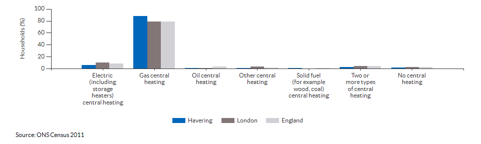 Household central heating in Havering for 2011