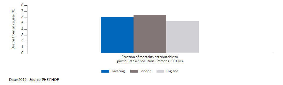 Fraction of mortality attributable to particulate air pollution for Havering for 2016