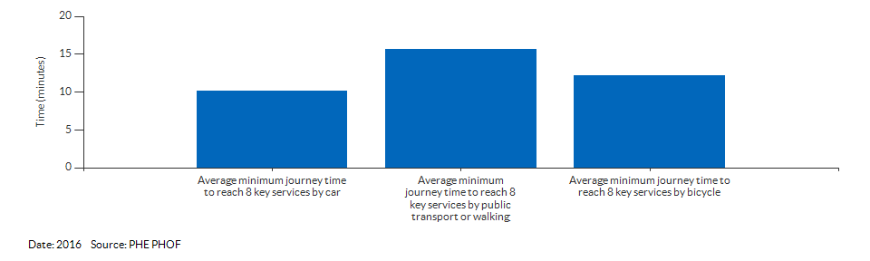 Average minimum journey time to reach 8 key services for Havering for 2016