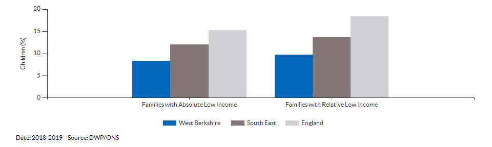 Percentage of children in low income families for West Berkshire for 2018-2019