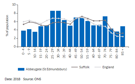 Estimates by 5 year age group for Abbeygate (St Edmundsbury) for (2018)
