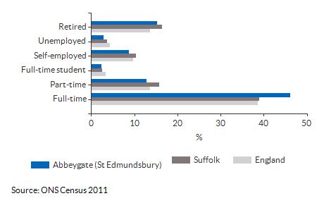 Economic activity breakdown for Abbeygate (St Edmundsbury) for (2011)