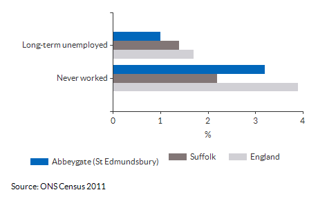 Never worked and long term unemployment for Abbeygate (St Edmundsbury) for (2011)