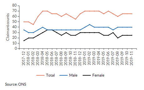 Claimant count for aged 16+ for Abbeygate (St Edmundsbury) over time