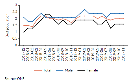 Claimant rate for aged 16+ for Abbeygate (St Edmundsbury) over time
