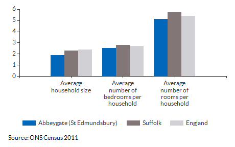 Household size and rooms for Abbeygate (St Edmundsbury) for 2011