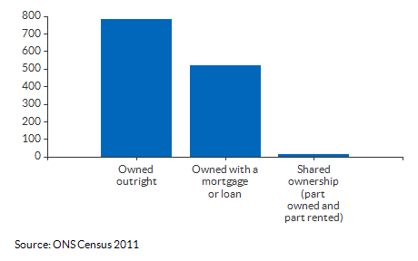 Ownership counts for Abbeygate (St Edmundsbury) for 2011