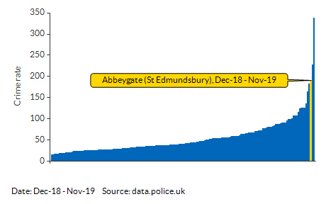 Crime rate for Abbeygate (St Edmundsbury) compared to other areas for Dec-18 - Nov-19