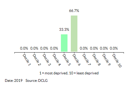 Proportion of LSOAs in  Abbeygate (St Edmundsbury) by Income Decile