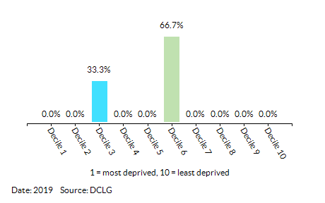 Proportion of LSOAs in  Abbeygate (St Edmundsbury) by Employment Decile