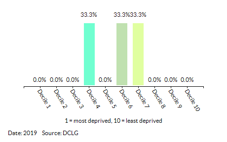 Proportion of LSOAs in Abbeygate (St Edmundsbury) by Health Deprivation and Disability Decile