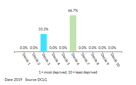 Proportion of LSOAs in Abbeygate (St Edmundsbury) by Living Environment Decile