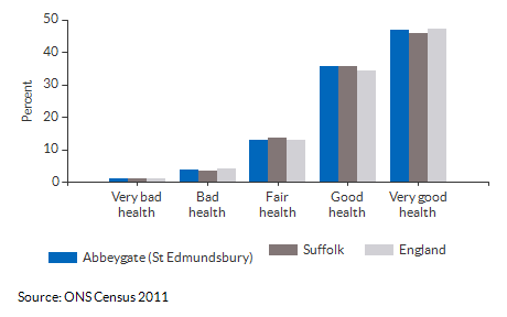 Self-reported health for Abbeygate (St Edmundsbury) for 2011