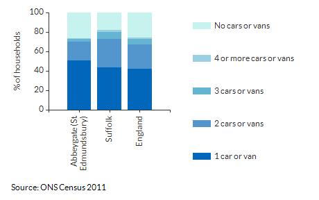 Car/Van ownership per household for Abbeygate (St Edmundsbury) for 2011