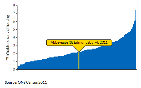 Households with no central heating for Abbeygate (St Edmundsbury) for 2011