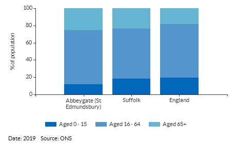 Broad age group estimates for Abbeygate (St Edmundsbury) for (2019)