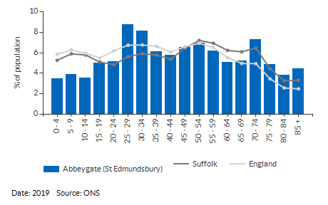 Estimates by 5 year age group for Abbeygate (St Edmundsbury) for (2019)