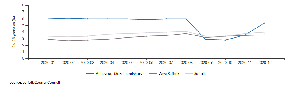 Percentage of 16-18 year olds not in employment, education or training for Abbeygate (St Edmundsbury) over time