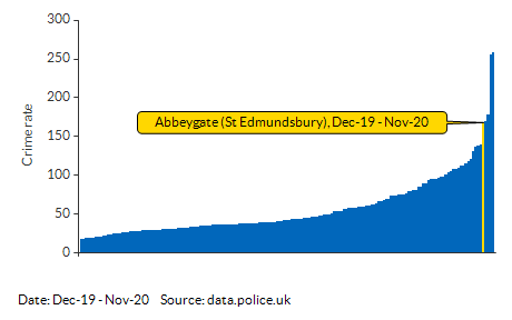 Crime rate for Abbeygate (St Edmundsbury) compared to other areas for Dec-19 - Nov-20