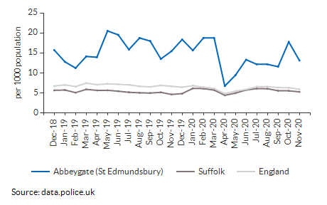 Total crime rate for Abbeygate (St Edmundsbury) over time