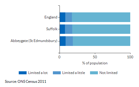 Persons with limited activity for Abbeygate (St Edmundsbury) for 2011