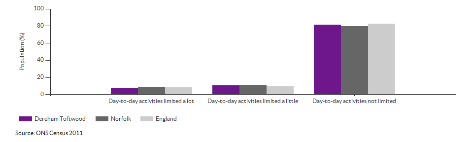 Persons with limited day-to-day activity in Dereham Toftwood for 2011