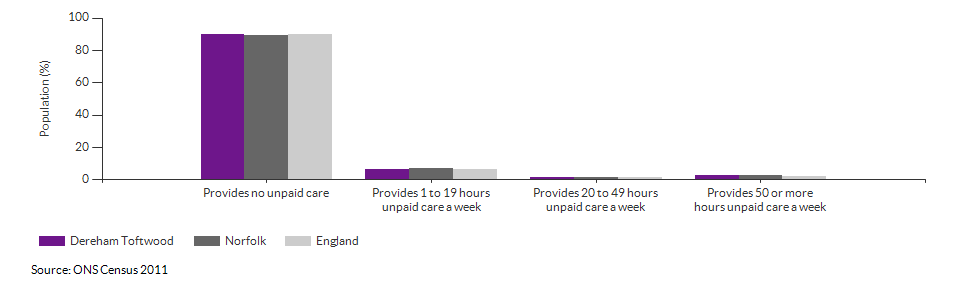 Provision of unpaid care in Dereham Toftwood for 2011