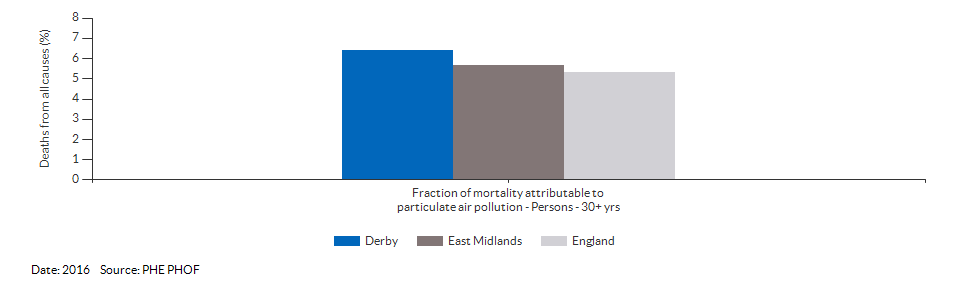 Fraction of mortality attributable to particulate air pollution for Derby for 2016