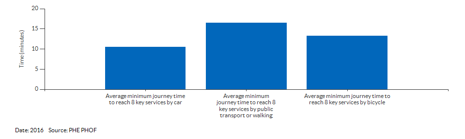 Average minimum journey time to reach 8 key services for Derby for 2016