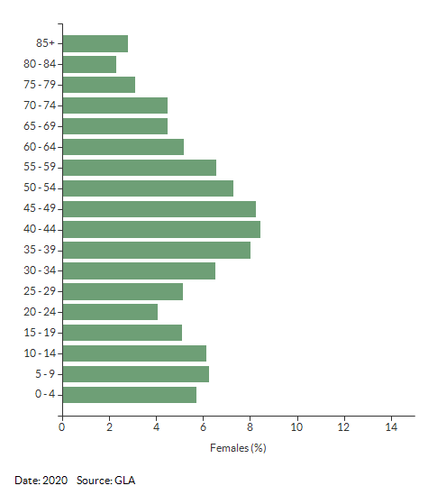 5-year age group female population estimates for Richmond upon Thames for 2020