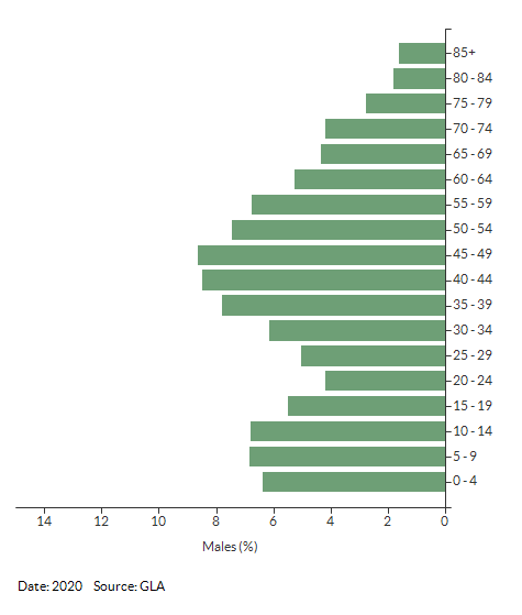 5-year age group male population projections for Richmond upon Thames