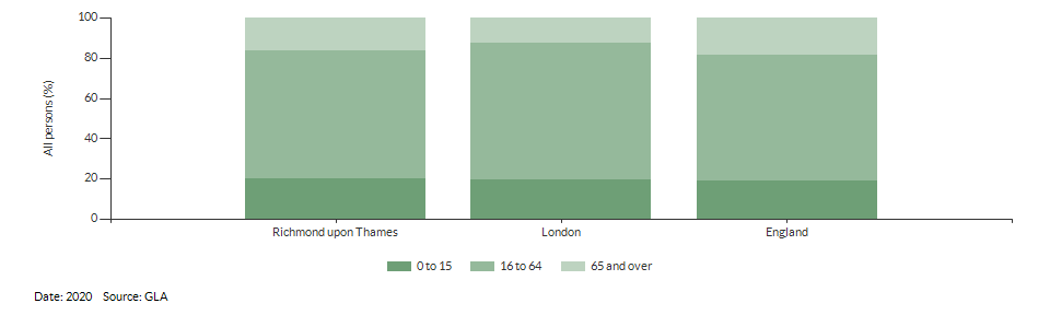 Broad age group projections for Richmond upon Thames