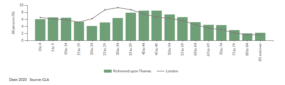5-year age group population projections for Richmond upon Thames