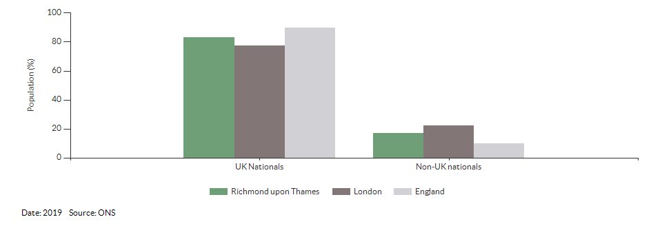 Nationality (UK and non-UK) for Richmond upon Thames for 2019