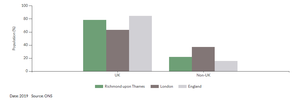Country of birth (UK and non-UK) for Richmond upon Thames for 2019