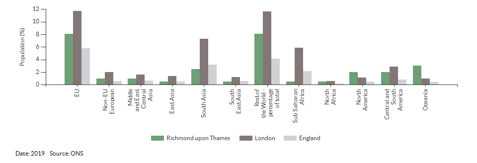 Country of birth (non-UK breakdown) for Richmond upon Thames for 2019