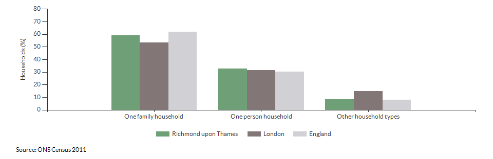 Household composition in Richmond upon Thames for 2011