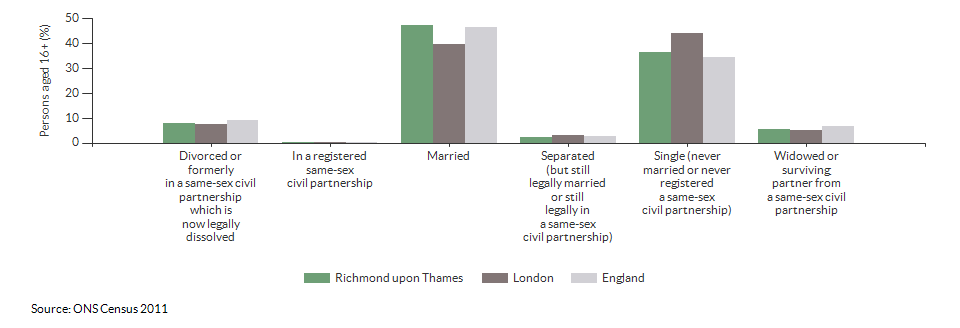 Marital and civil partnership status in Richmond upon Thames for 2011
