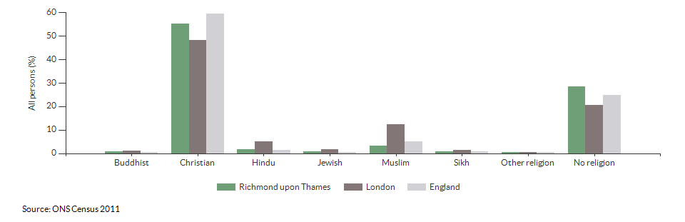 Religion in Richmond upon Thames for 2011