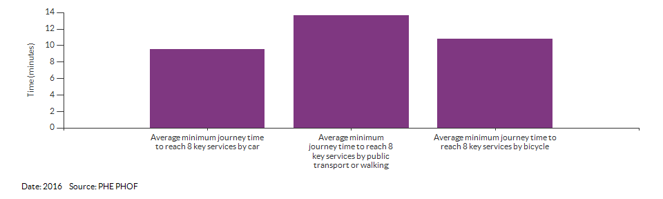 Average minimum journey time to reach 8 key services for Croydon for 2016