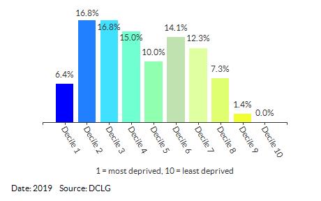 Proportion of LSOAs in Croydon by IDACI Decile