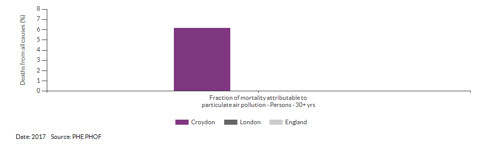 Fraction of mortality attributable to particulate air pollution for Croydon for 2017