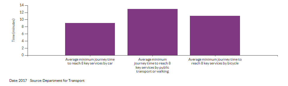 Average minimum journey time to reach 8 key services for Croydon for 2017